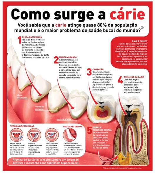 61b3f4e0f ... dental que contenha flúor em sua composição e usar fio dental